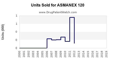Drug Units Sold Trends for ASMANEX 120