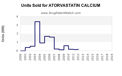 Drug Units Sold Trends for ATORVASTATIN CALCIUM