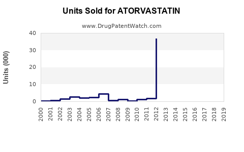 Drug Units Sold Trends for ATORVASTATIN