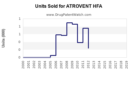 Drug Units Sold Trends for ATROVENT HFA