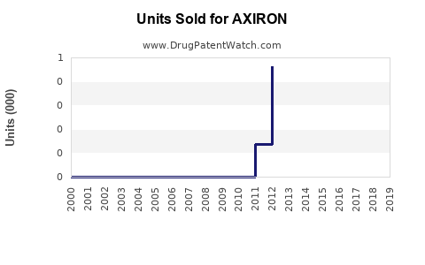 Drug Units Sold Trends for AXIRON