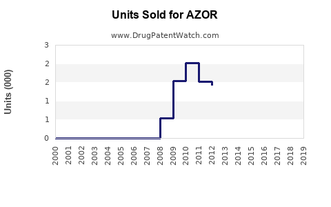 Drug Units Sold Trends for AZOR