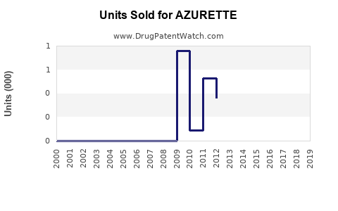 Drug Units Sold Trends for AZURETTE