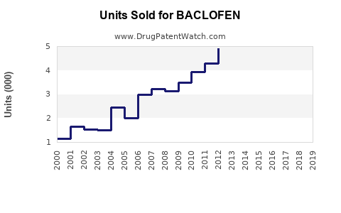 Drug Units Sold Trends for BACLOFEN