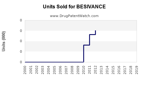 Drug Units Sold Trends for BESIVANCE