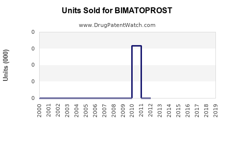 Drug Units Sold Trends for BIMATOPROST