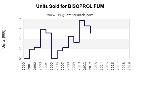Drug Units Sold Trends for BISOPROL FUM