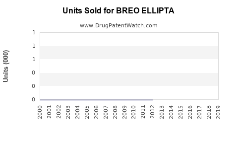 Drug Units Sold Trends for BREO ELLIPTA