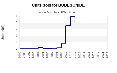 Drug Units Sold Trends for BUDESONIDE