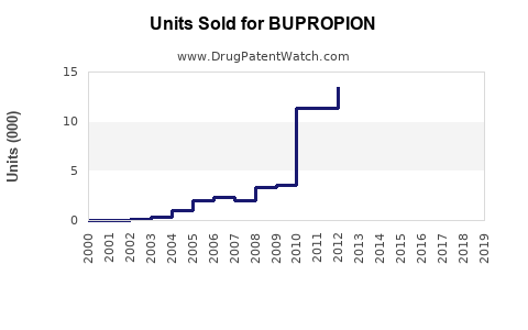 Drug Units Sold Trends for BUPROPION
