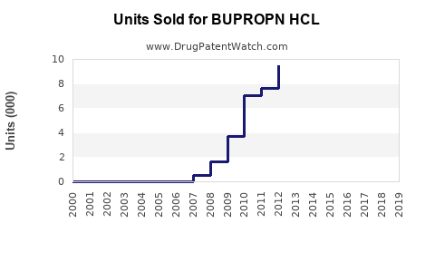 Drug Units Sold Trends for BUPROPN HCL