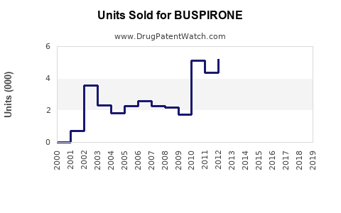Drug Units Sold Trends for BUSPIRONE