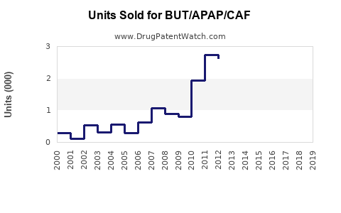 Drug Units Sold Trends for BUT/APAP/CAF