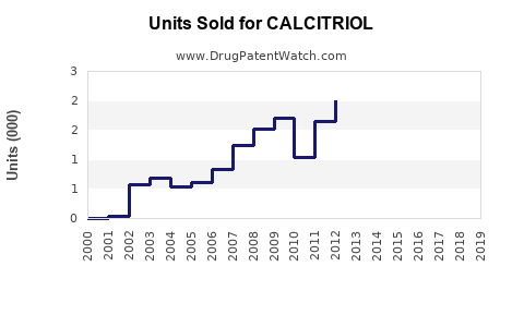 Drug Units Sold Trends for CALCITRIOL