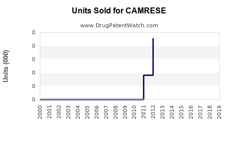Drug Units Sold Trends for CAMRESE