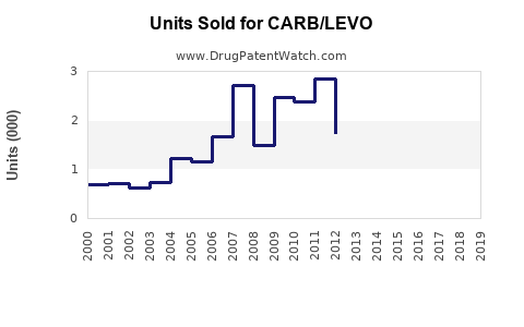 Drug Units Sold Trends for CARB/LEVO