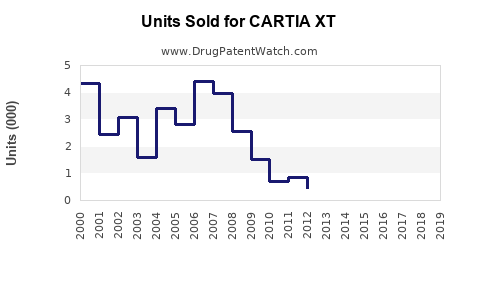 Drug Units Sold Trends for CARTIA XT