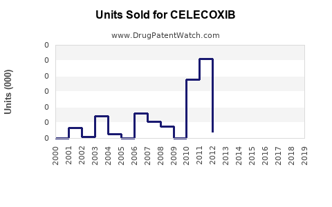Drug Units Sold Trends for CELECOXIB