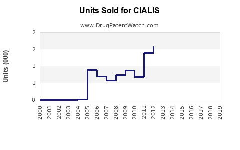Drug Units Sold Trends for CIALIS