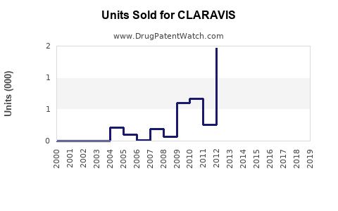 Drug Units Sold Trends for CLARAVIS