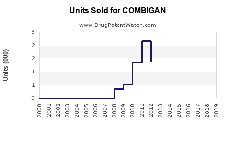Drug Units Sold Trends for COMBIGAN