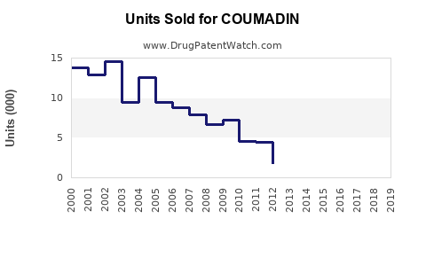 Drug Units Sold Trends for COUMADIN