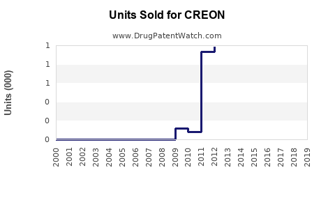 Drug Units Sold Trends for CREON