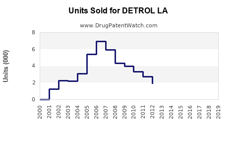 Drug Units Sold Trends for DETROL LA