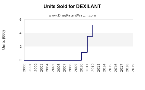 Drug Units Sold Trends for DEXILANT