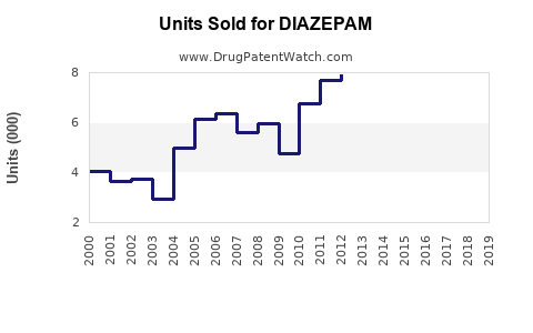 Drug Units Sold Trends for DIAZEPAM