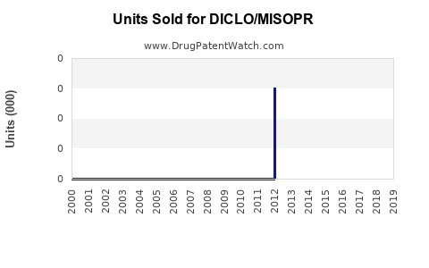 Drug Units Sold Trends for DICLO/MISOPR