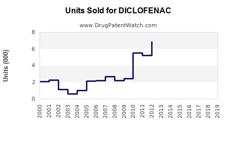 Drug Units Sold Trends for DICLOFENAC