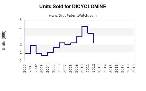 Drug Units Sold Trends for DICYCLOMINE