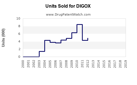 Drug Units Sold Trends for DIGOX