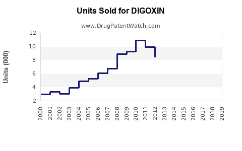 Drug Units Sold Trends for DIGOXIN