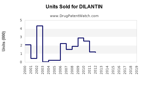 Drug Units Sold Trends for DILANTIN