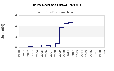 Drug Units Sold Trends for DIVALPROEX