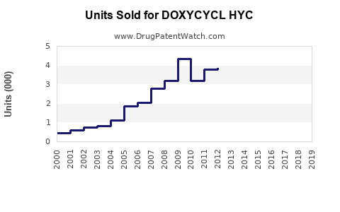 Drug Units Sold Trends for DOXYCYCL HYC