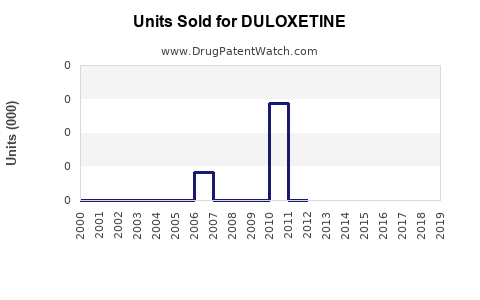 Drug Units Sold Trends for DULOXETINE