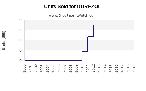 Drug Units Sold Trends for DUREZOL