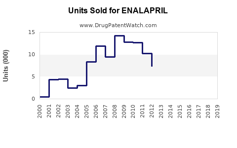 Drug Units Sold Trends for ENALAPRIL