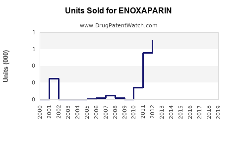 Drug Units Sold Trends for ENOXAPARIN