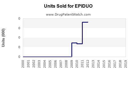 Drug Units Sold Trends for EPIDUO