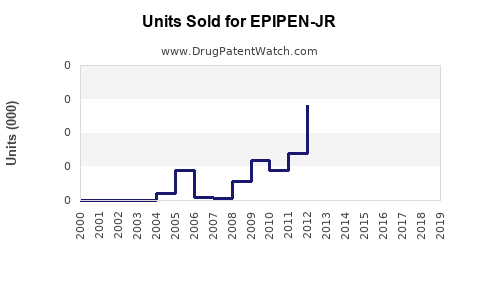 Drug Units Sold Trends for EPIPEN-JR