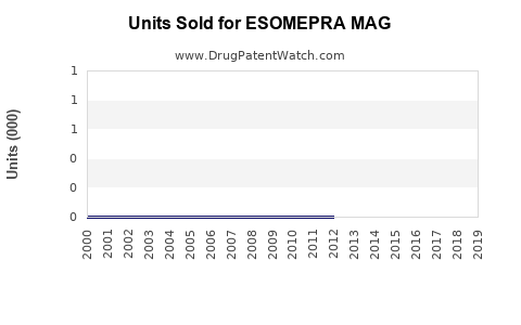 Drug Units Sold Trends for ESOMEPRA MAG