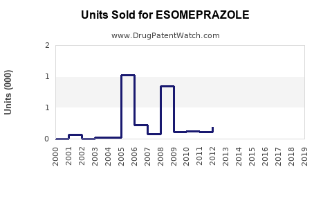 Drug Units Sold Trends for ESOMEPRAZOLE