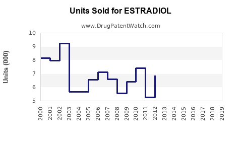 Drug Units Sold Trends for ESTRADIOL