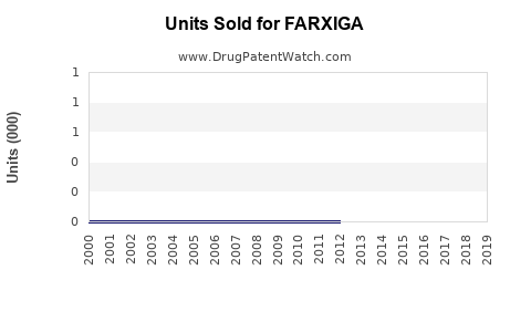 Drug Units Sold Trends for FARXIGA
