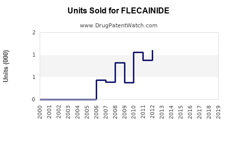 Drug Units Sold Trends for FLECAINIDE