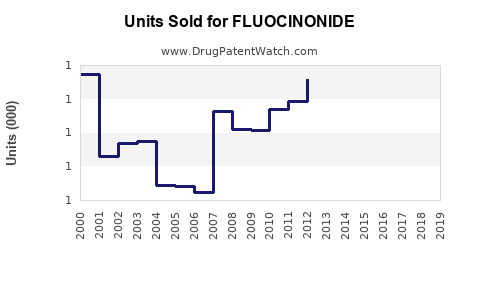 Drug Units Sold Trends for FLUOCINONIDE